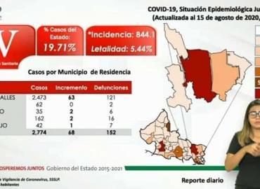 35 casos de coronavirus