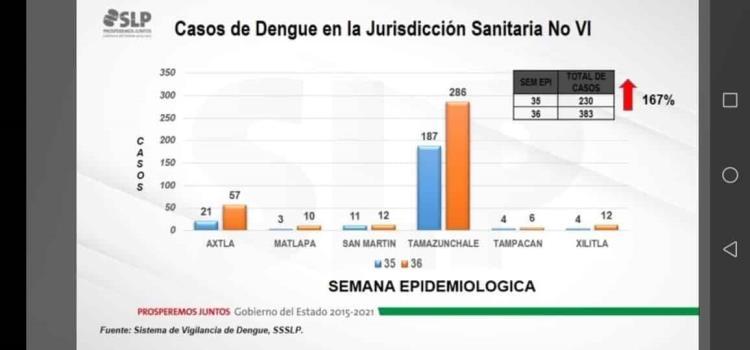 Dengue supera al Covid en casos