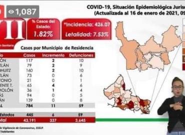 Tampamolón registra 1 caso más de Covid-19