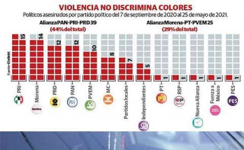 En esta campaña... del PRI y de Morena, políticos asesinados
